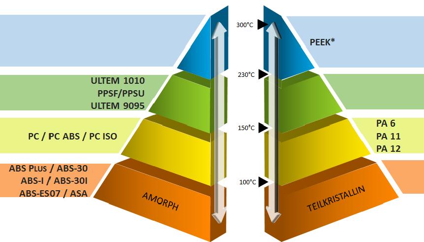 Werkstoffpyramide Kunststoffe
